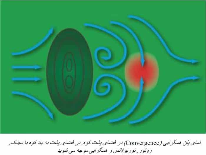 همگرایی Convergence