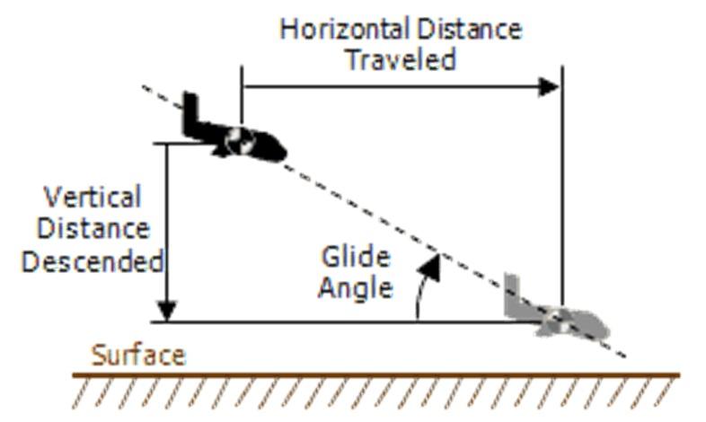 glide ratio