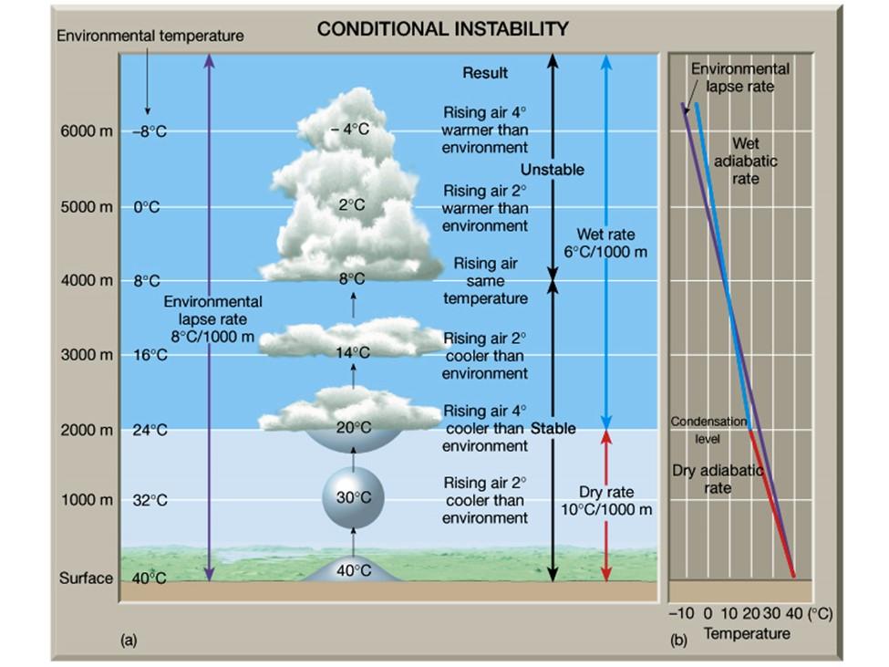 هواشناسی پرواز